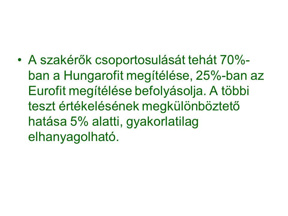 A szakérők csoportosulását tehát 70%- ban a Hungarofit megítélése, 25%-ban az Eurofit megítélése befolyásolja.