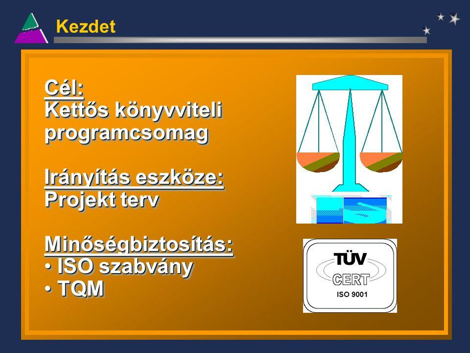 Kezdet Cél: Kettős könyvviteli programcsomag Irányítás eszköze: Projekt terv Minőségbiztosítás: ISO szabvány ISO szabvány TQM TQMCél: Kettős könyvvite