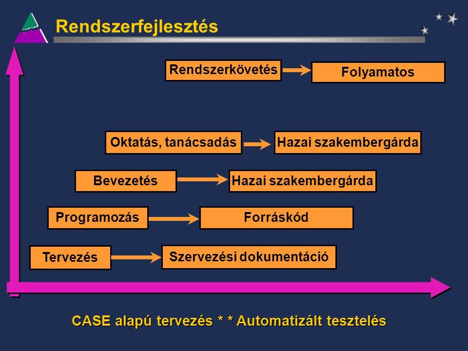 Rendszerfejlesztés Tervezés Szervezési dokumentáció ProgramozásForráskód BevezetésHazai szakembergárda Oktatás, tanácsadásHazai szakembergárda Rendsze