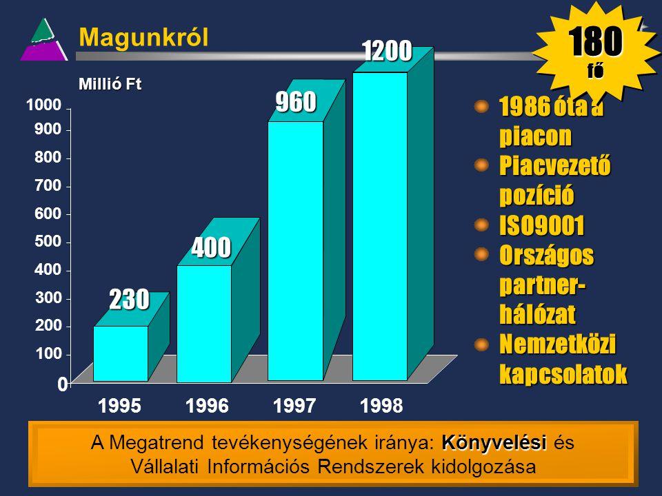Magunkról 1995199619971998 Millió Ft 230 400 960 0 100 200 300 400 500 600 700 800 900 10001200 1986 óta a piacon Piacvezető pozíció ISO9001 Országos