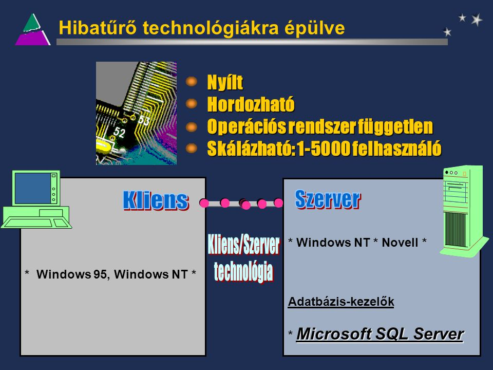 Hibatűrő technológiákra épülve * Windows NT * Novell * Adatbázis-kezelők Microsoft SQL Server * Microsoft SQL Server * Windows 95, Windows NT * Nyílt