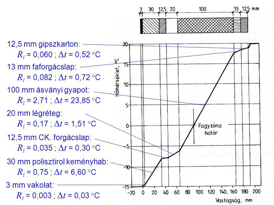 3 mm vakolat: R i = 0,003 ;  t = 0,03  C 30 mm polisztirol keményhab: R i = 0,75 ;  t = 6,60  C 12,5 mm CK. forgácslap: R i = 0,035 ;  t = 0,30 