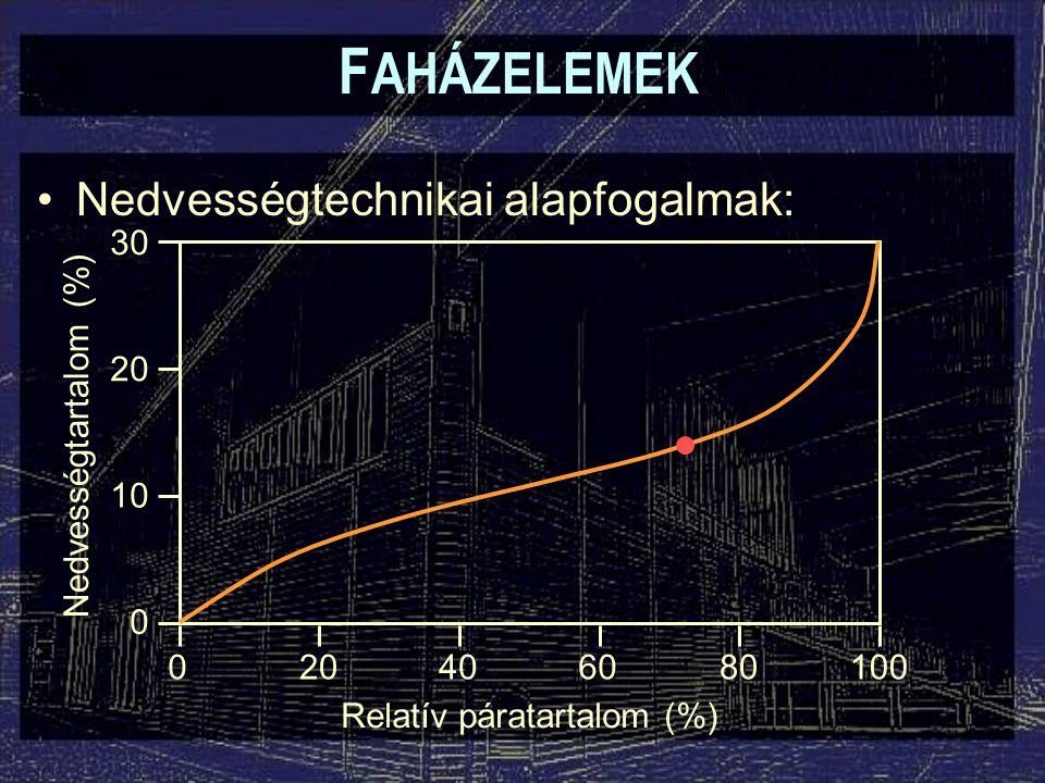 F AHÁZELEMEK Nedvességtechnikai alapfogalmak: 30 20 10 0 200608010040 Relatív páratartalom (%) Nedvességtartalom (%)