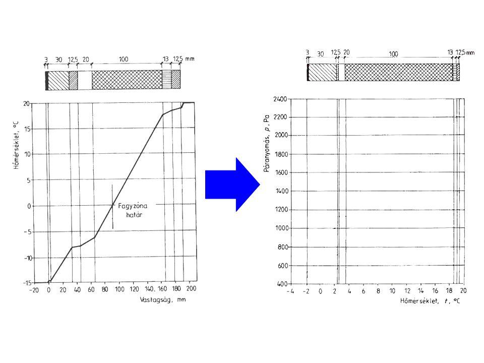 Bejó László: A hőmérséklet lépték -15 helyett -2-nél kezdődik, mert ez a nedvességi ellenőrzésekhez előírt érték! Bejó László: A hőmérséklet lépték -1