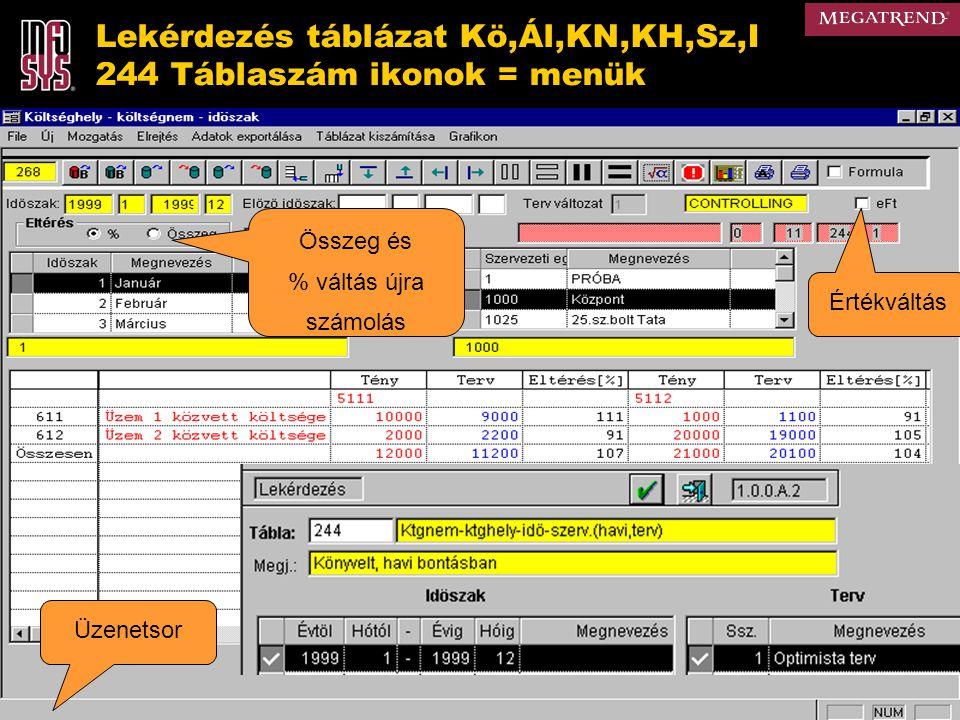 Lekérdezés táblázat Kö,Ál,KN,KH,Sz,I 244 Táblaszám ikonok = menük Üzenetsor Összeg és % váltás újra számolás Értékváltás