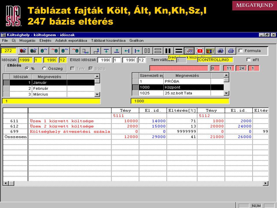 Táblázat fajták Költ, Ált, Kn,Kh,Sz,I 247 bázis eltérés