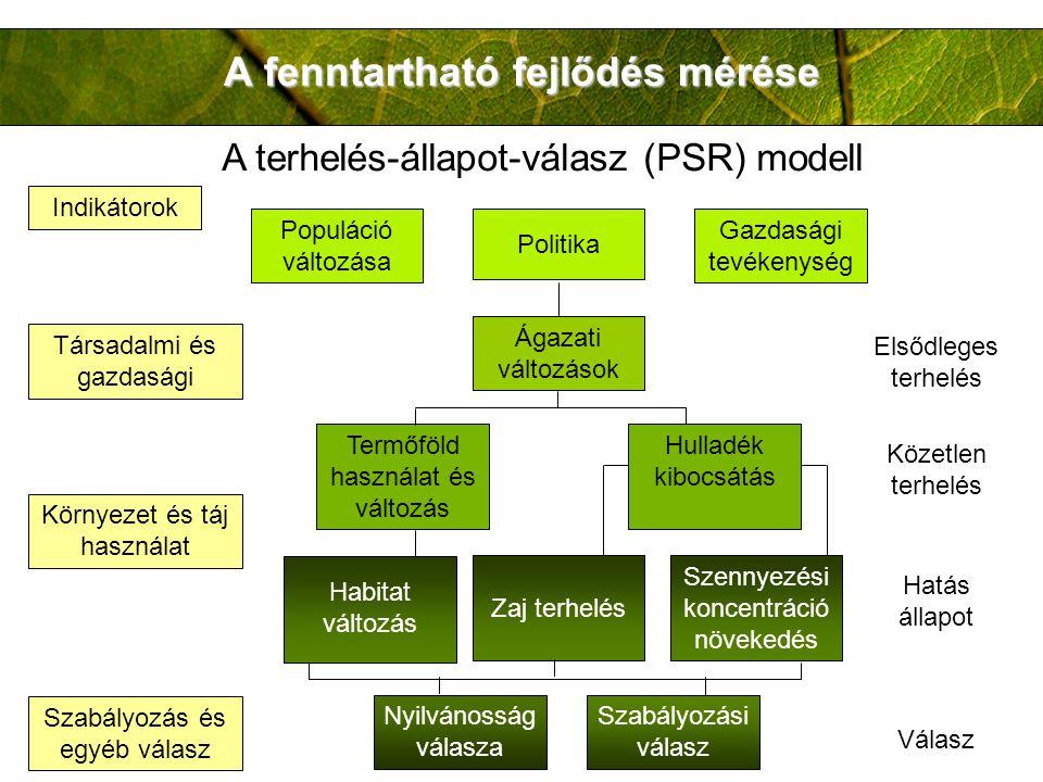 A fenntartható fejlődés mérése A terhelés-állapot-válasz (PSR) modell Indikátorok Társadalmi és gazdasági Környezet és táj használat Szabályozás és egyéb válasz Populáció változása Politika Gazdasági tevékenység Ágazati változások Termőföld használat és változás Hulladék kibocsátás Közetlen terhelés Habitat változás Zaj terhelés Szennyezési koncentráció növekedés Hatás állapot Nyilvánosság válasza Szabályozási válasz Válasz Elsődleges terhelés