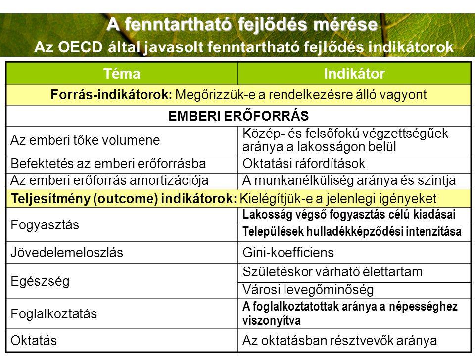 A fenntartható fejlődés mérése A fenntartható fejlődés mérése Az OECD által javasolt fenntartható fejlődés indikátorok TémaIndikátor Forrás-indikátoro