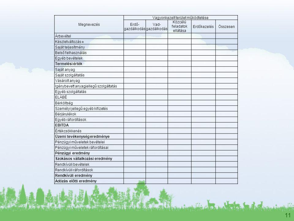 11 Megnevezés Vagyonkezelt terület működtetése Erdő- gazdálkodás Vad- gazdálkodás Közcélú feladatok ellátása ErdőkezelésÖsszesen Árbevétel Készletváltozás ± Saját teljesítmény Belső felhasználás Egyéb bevételek Termelési érték Saját anyag Saját szolgáltatás Vásárolt anyag Igénybevett anyagjellegű szolgáltatás Egyéb szolgáltatás ELÁBÉ Bérköltség Személyi jellegű egyéb kifizetés Bérjárulékok Egyéb ráfordítások EBITDA Értékcsökkenés Üzemi tevékenység eredménye Pénzügyi műveletek bevételei Pénzügyi műveletek ráfordításai Pénzügyi eredmény Szokásos vállalkozási eredmény Rendkívüli bevételek Rendkívüli ráfordítások Rendkívüli eredmény Adózás előtti eredmény