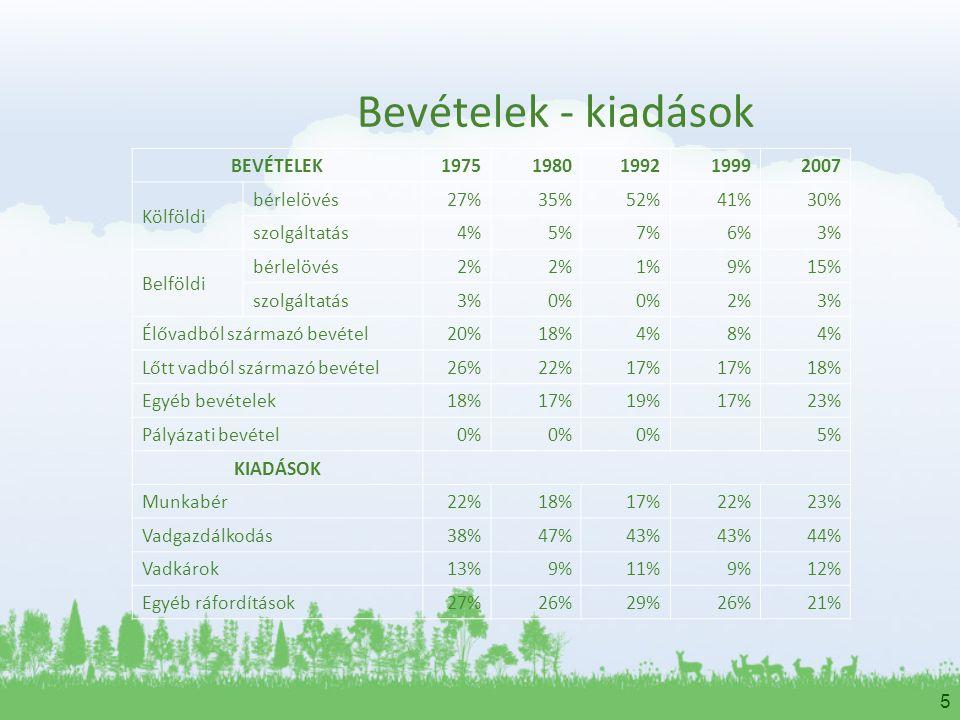 5 Bevételek - kiadások BEVÉTELEK19751980199219992007 Kölföldi bérlelövés 27%35%52%41%30% szolgáltatás 4%5%7%6%3% Belföldi bérlelövés 2% 1%9%15% szolgá