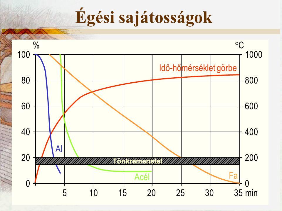 Égési sajátosságok 100 80 60 40 20 0 1000 800 600 400 200 0 % CC 5101520253035min Idő-hőmérséklet görbe Al Acél Fa Tönkremenetel