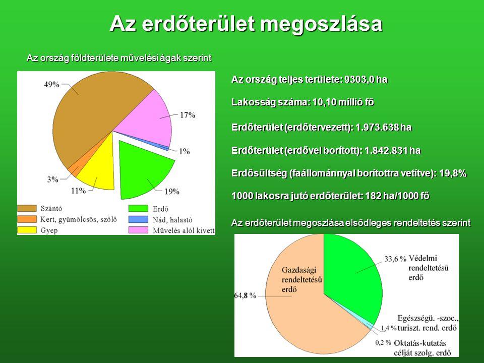 Az erdőterület megoszlása Az ország földterülete művelési ágak szerint Az ország teljes területe: 9303,0 ha Lakosság száma: 10,10 millió fő Erdőterület (erdőtervezett): 1.973.638 ha Erdőterület (erdővel borított): 1.842.831 ha Erdősültség (faállománnyal borítottra vetítve): 19,8% 1000 lakosra jutó erdőterület: 182 ha/1000 fő Az erdőterület megoszlása elsődleges rendeltetés szerint