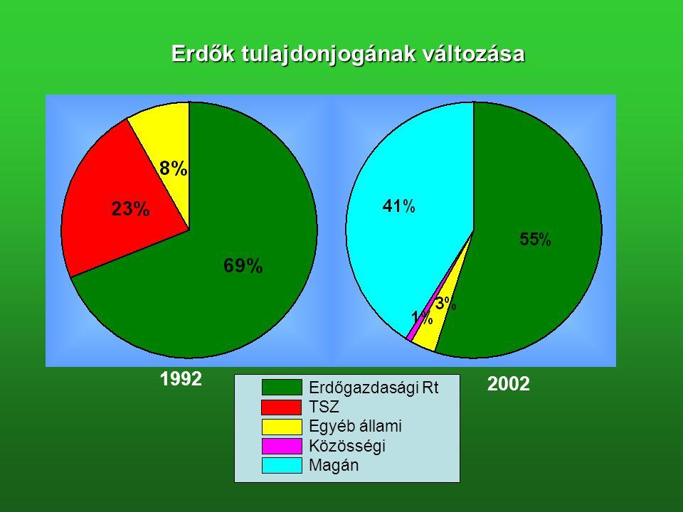 Erdők tulajdonjogának változása 1992 2002 Erdőgazdasági Rt TSZ Egyéb állami Közösségi Magán