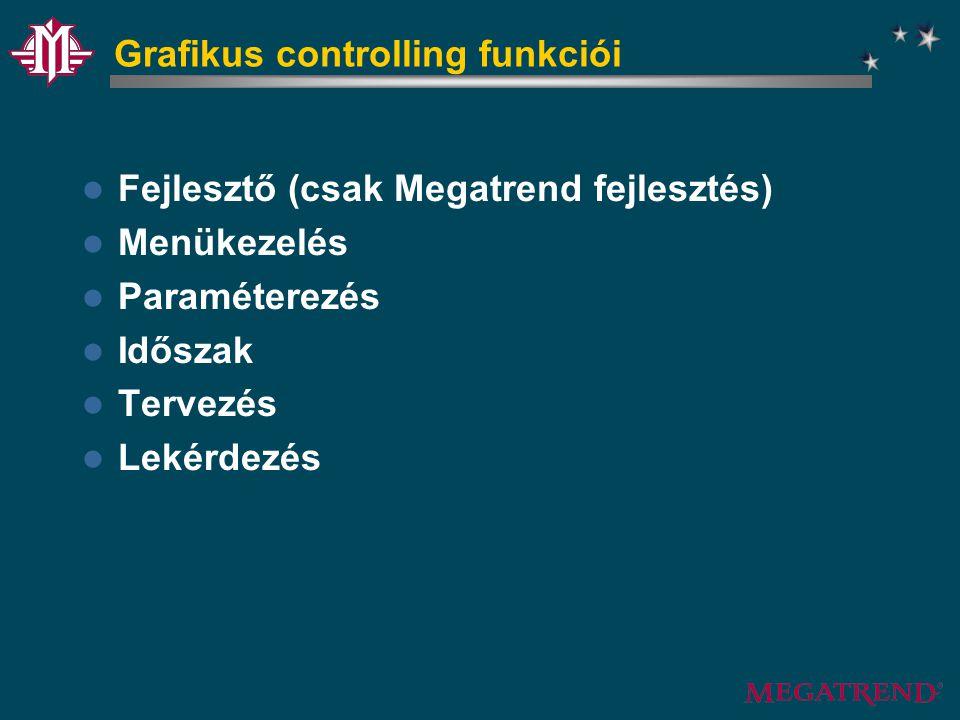 Grafikus controlling funkciói Fejlesztő (csak Megatrend fejlesztés) Menükezelés Paraméterezés Időszak Tervezés Lekérdezés