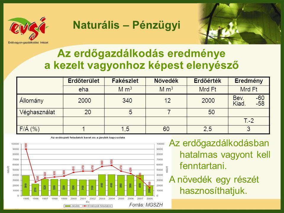Naturális – Pénzügyi Az erdőgazdálkodás eredménye a kezelt vagyonhoz képest elenyésző Az erdőgazdálkodásban hatalmas vagyont kell fenntartani. A növed