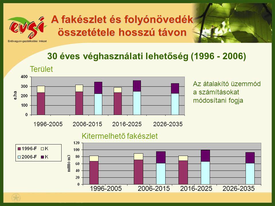 A fakészlet és folyónövedék összetétele hosszú távon 30 éves véghasználati lehetőség (1996 - 2006) Terület Kitermelhető fakészlet 1996-2005 2006-2015