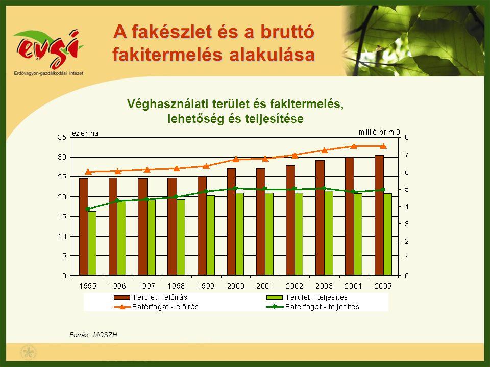 A fakészlet és a bruttó fakitermelés alakulása Forrás: MGSZH Véghasználati terület és fakitermelés, lehetőség és teljesítése