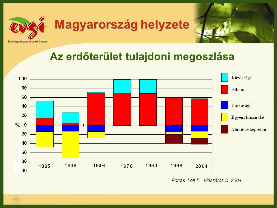 Az erdőterület tulajdoni megoszlása Magyarország helyzete Forrás: Lett B.- Mészáros K. 2004