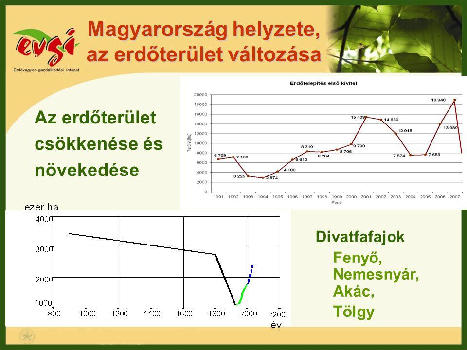 Magyarország helyzete, az erdőterület változása Az erdőterület csökkenése és növekedése Divatfafajok Fenyő, Nemesnyár, Akác, Tölgy