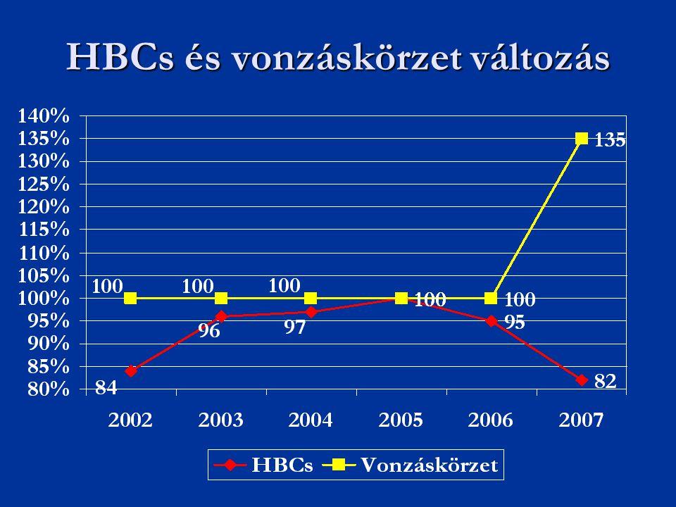 HBCs és vonzáskörzet változás