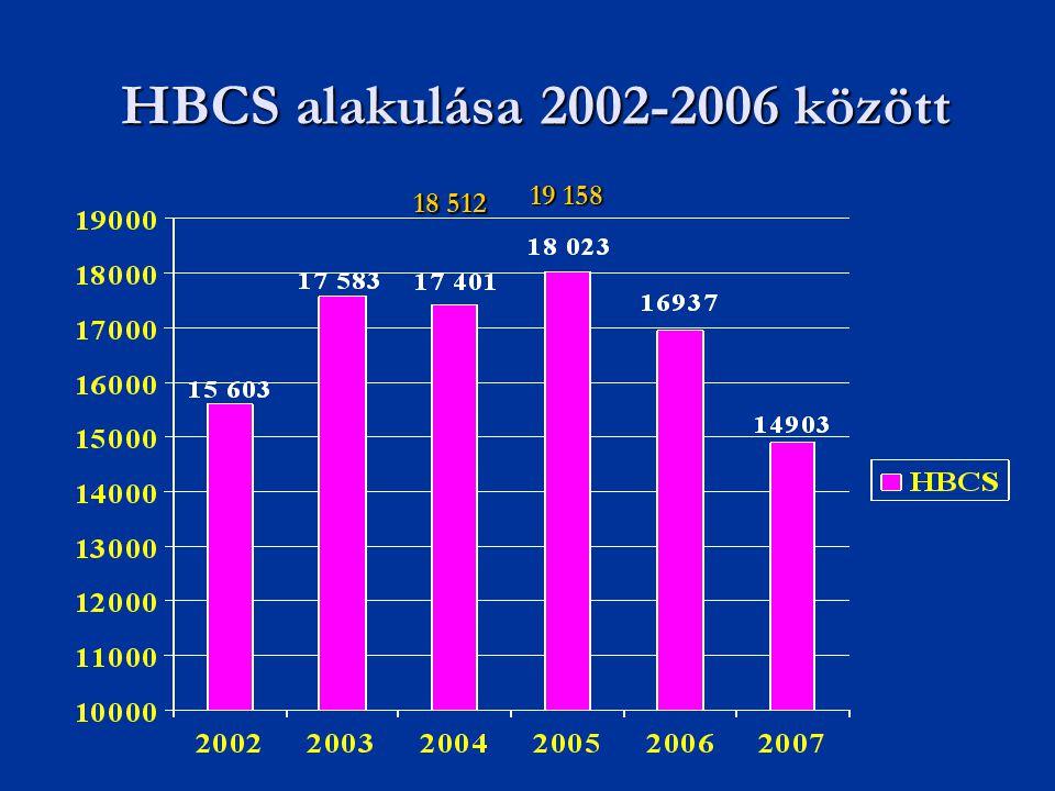 HBCS alakulása 2002-2006 között 18 512 19 158