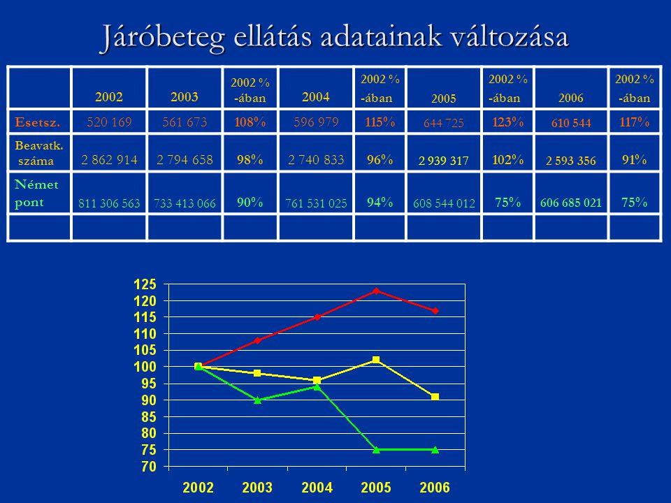 20022003 2002 % -ában 2004 2002 % -ában2005 2002 % -ában2006 2002 % -ában Esetsz.520 169561 673108%596 979115% 644 725 123% 610 544 117% Beavatk. szám