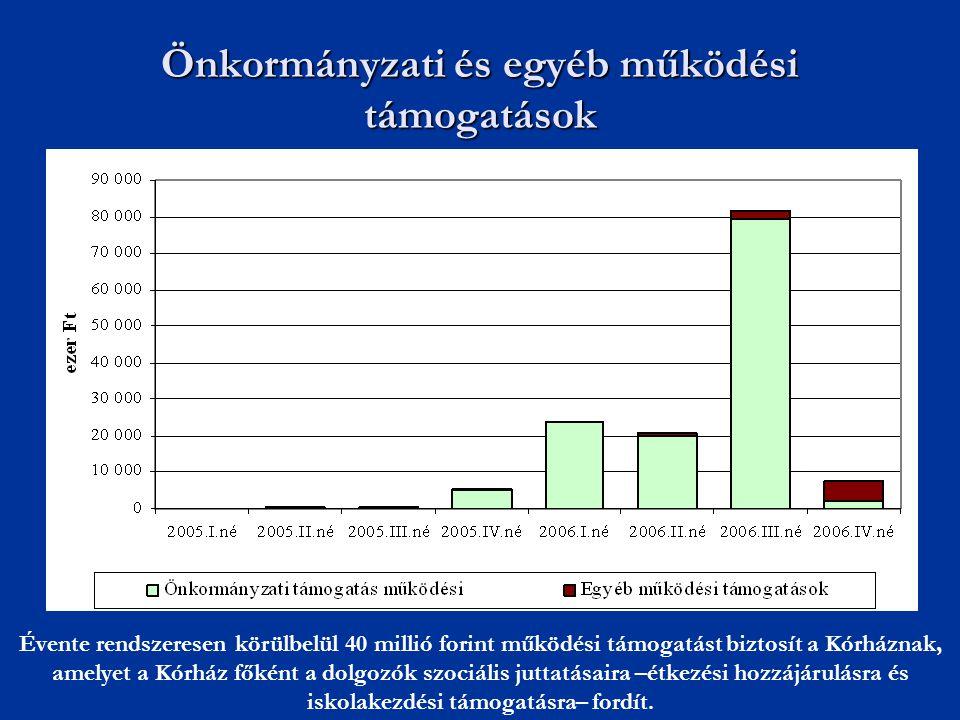 Önkormányzati és egyéb működési támogatások Évente rendszeresen körülbelül 40 millió forint működési támogatást biztosít a Kórháznak, amelyet a Kórház