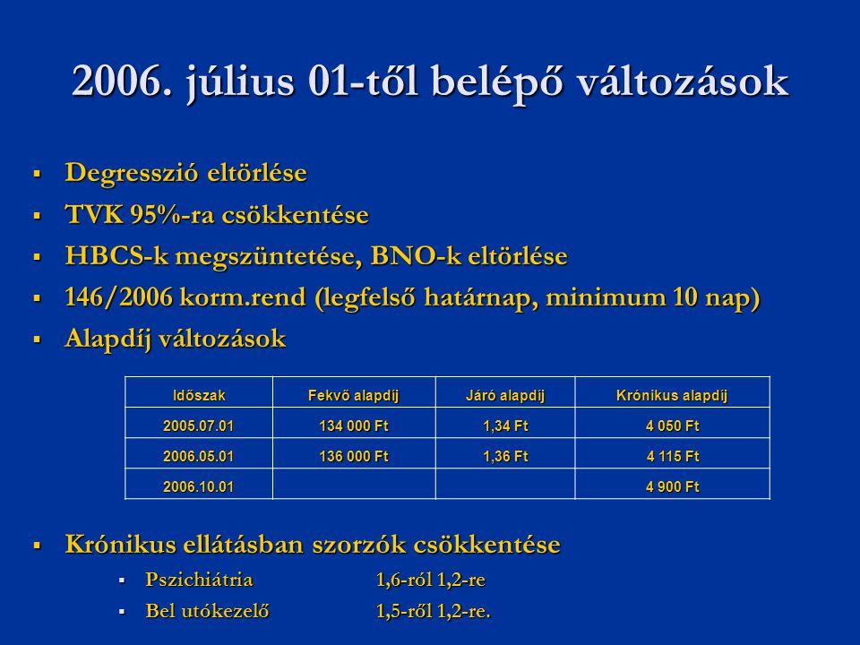 2006. július 01-től belépő változások  Degresszió eltörlése  TVK 95%-ra csökkentése  HBCS-k megszüntetése, BNO-k eltörlése  146/2006 korm.rend (le