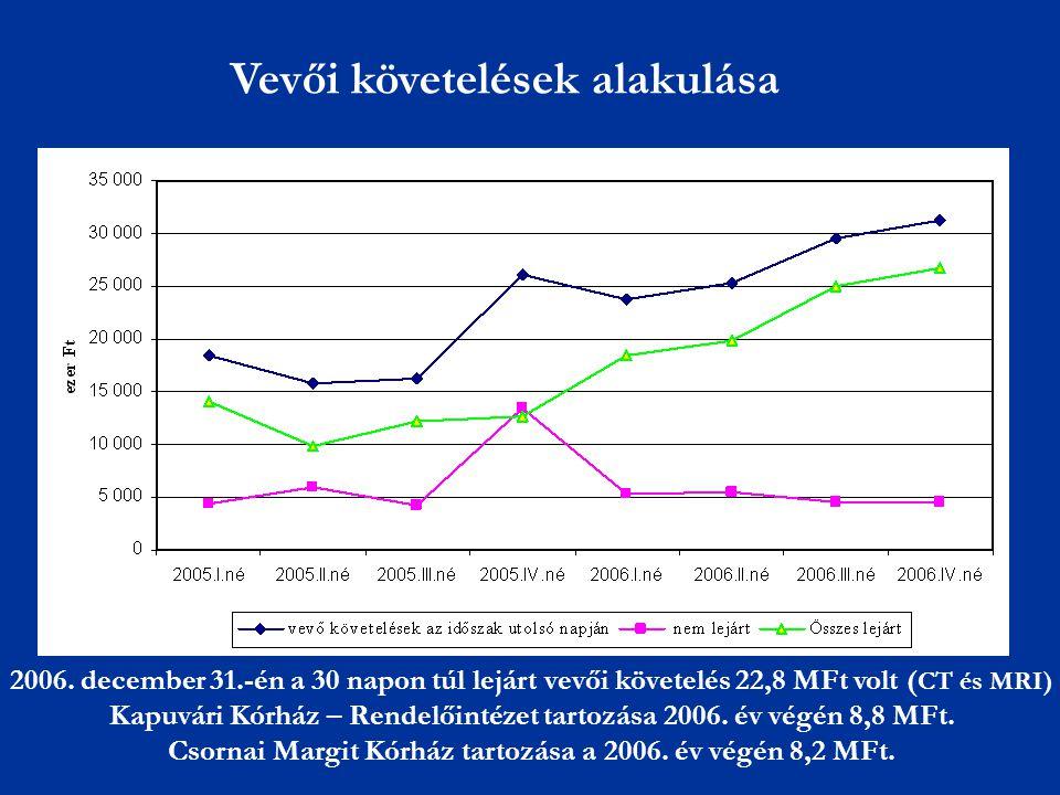 Vevői követelések alakulása 2006. december 31.-én a 30 napon túl lejárt vevői követelés 22,8 MFt volt ( CT és MRI) Kapuvári Kórház – Rendelőintézet ta