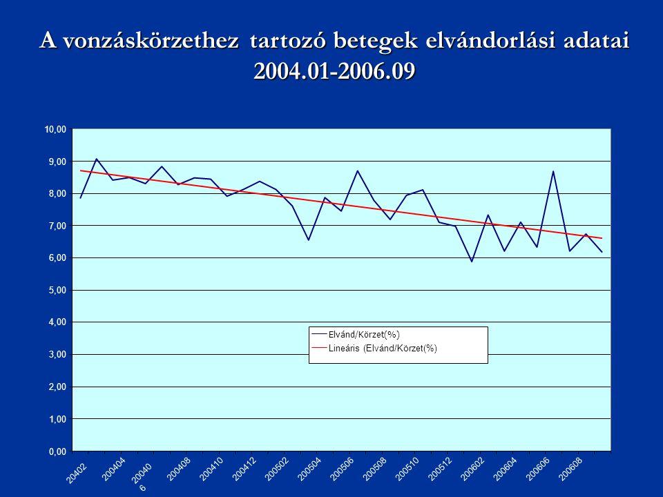 A vonzáskörzethez tartozó betegek elvándorlási adatai 2004.01-2006.09 0,00 1,00 2,00 3,00 4,00 5,00 6,00 7,00 8,00 9,00 10,00 20402 200404 20040 6 200