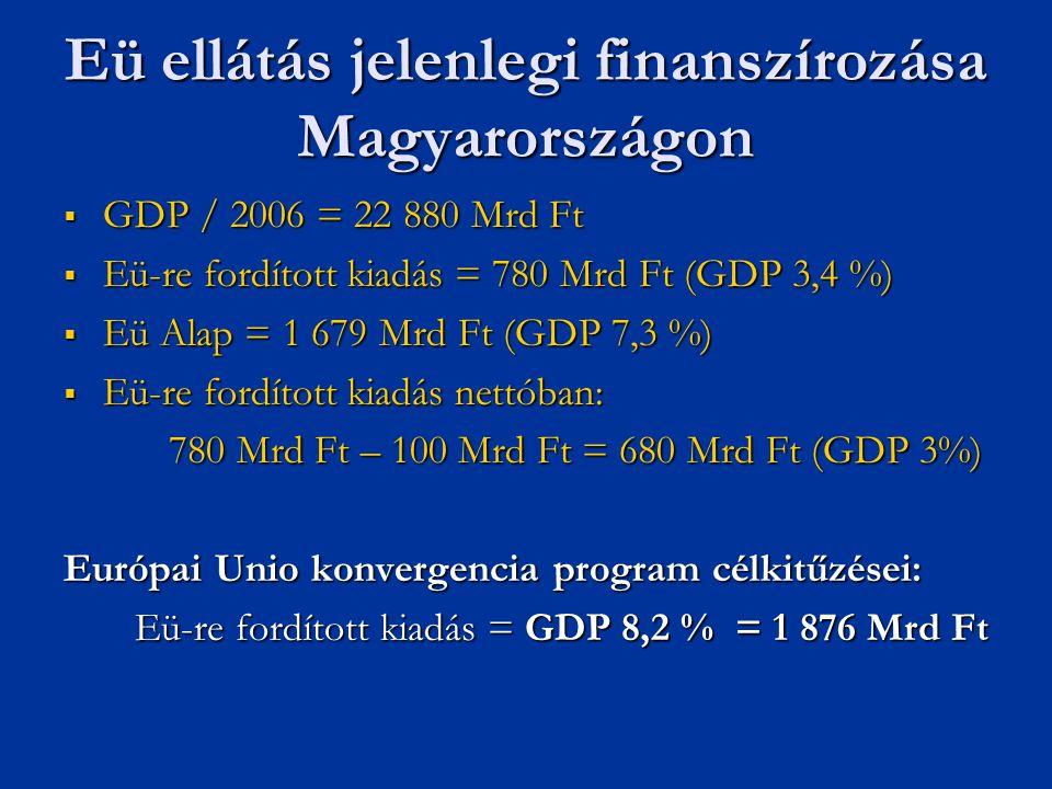 Eü ellátás jelenlegi finanszírozása Magyarországon  GDP / 2006 = 22 880 Mrd Ft  Eü-re fordított kiadás = 780 Mrd Ft (GDP 3,4 %)  Eü Alap = 1 679 Mr
