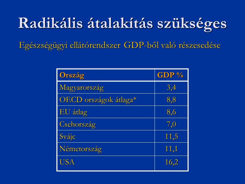 Radikális átalakítás szükséges Egészségügyi ellátórendszer GDP-ből való részesedése Ország GDP % Magyarország3,4 OECD országok átlaga* 8,8 EU átlag 8,
