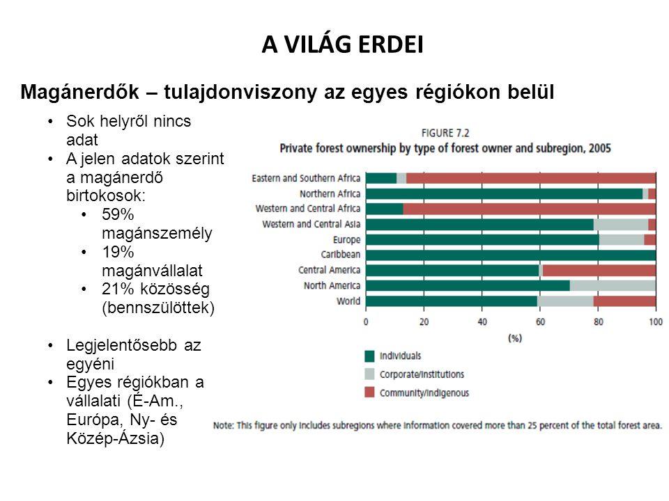 A VILÁG ERDEI Magánerdők – tulajdonviszony az egyes régiókon belül Sok helyről nincs adat A jelen adatok szerint a magánerdő birtokosok: 59% magánszemély 19% magánvállalat 21% közösség (bennszülöttek) Legjelentősebb az egyéni Egyes régiókban a vállalati (É-Am., Európa, Ny- és Közép-Ázsia)