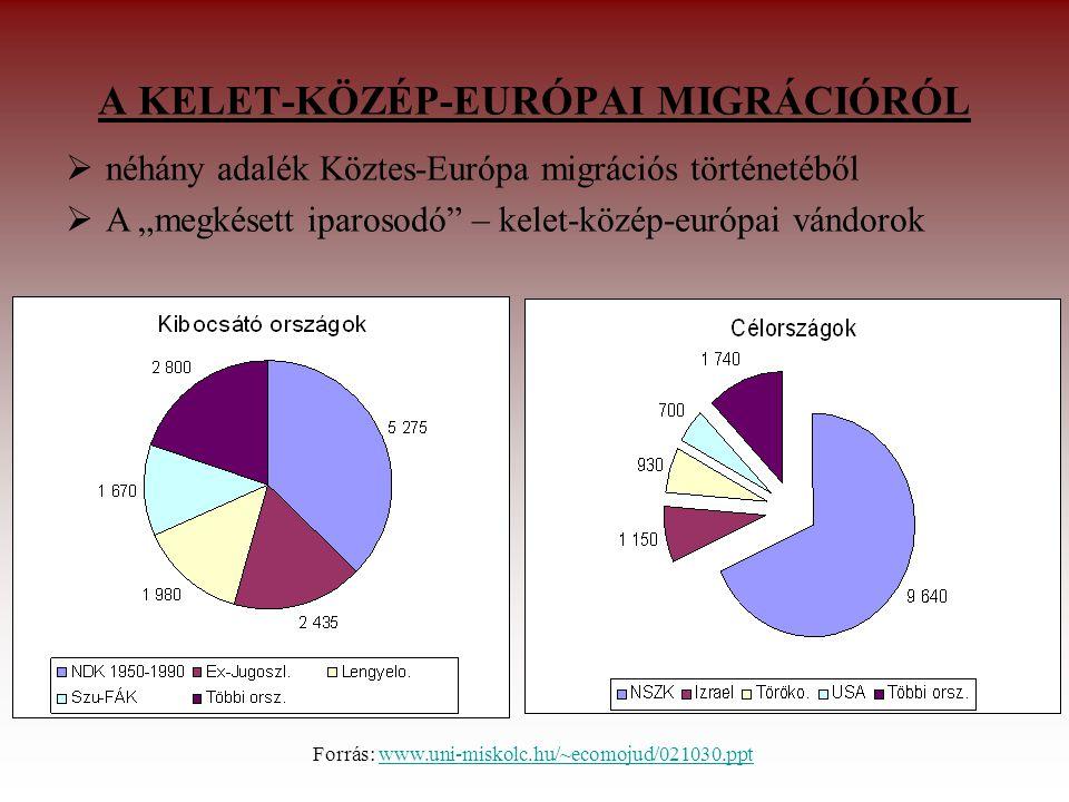 """A KELET-KÖZÉP-EURÓPAI MIGRÁCIÓRÓL Forrás: www.uni-miskolc.hu/~ecomojud/021030.pptwww.uni-miskolc.hu/~ecomojud/021030.ppt  néhány adalék Köztes-Európa migrációs történetéből  A """"megkésett iparosodó – kelet-közép-európai vándorok"""