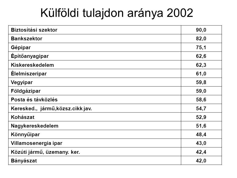 Külföldi tulajdon aránya 2002 Biztosítási szektor90,0 Bankszektor82,0 Gépipar75,1 Építőanyagipar62,6 Kiskereskedelem62,3 Élelmiszeripar61,0 Vegyipar59
