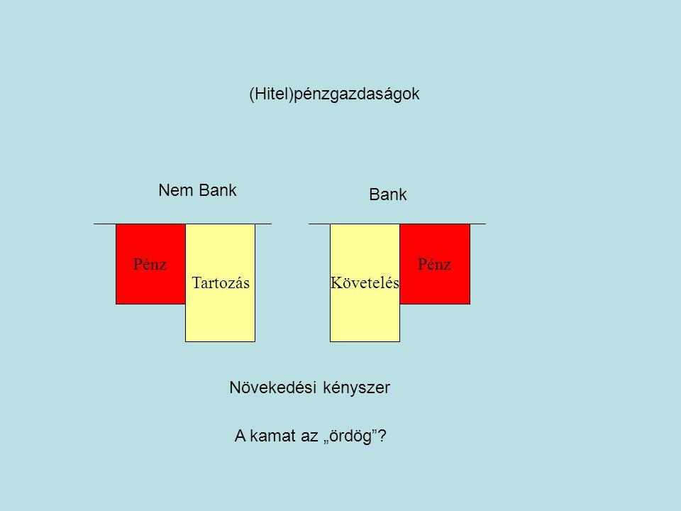 """Pénz Tartozás Nem Bank Bank Követelés Pénz Növekedési kényszer A kamat az """"ördög ."""