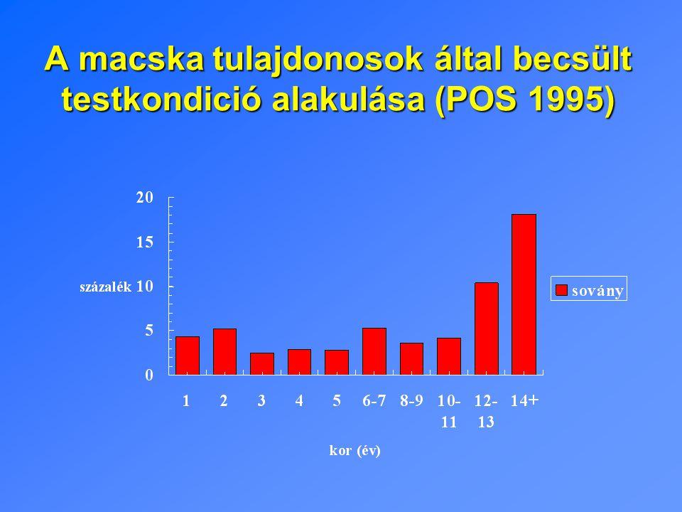 A macska tulajdonosok által becsült testkondició alakulása (POS 1995)