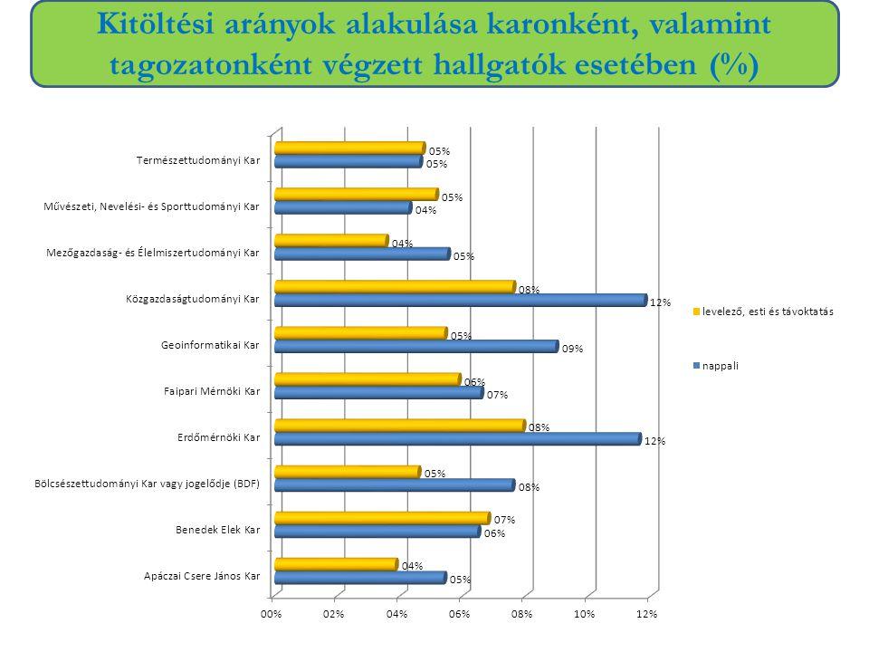 Kitöltési arányok alakulása karonként, valamint tagozatonként végzett hallgatók esetében (%)