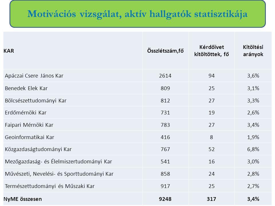 Motivációs vizsgálat, aktív hallgatók statisztikája KARÖsszlétszám,fő Kérdőívet kitöltöttek, fő Kitöltési arányok Apáczai Csere János Kar2614943,6% Be