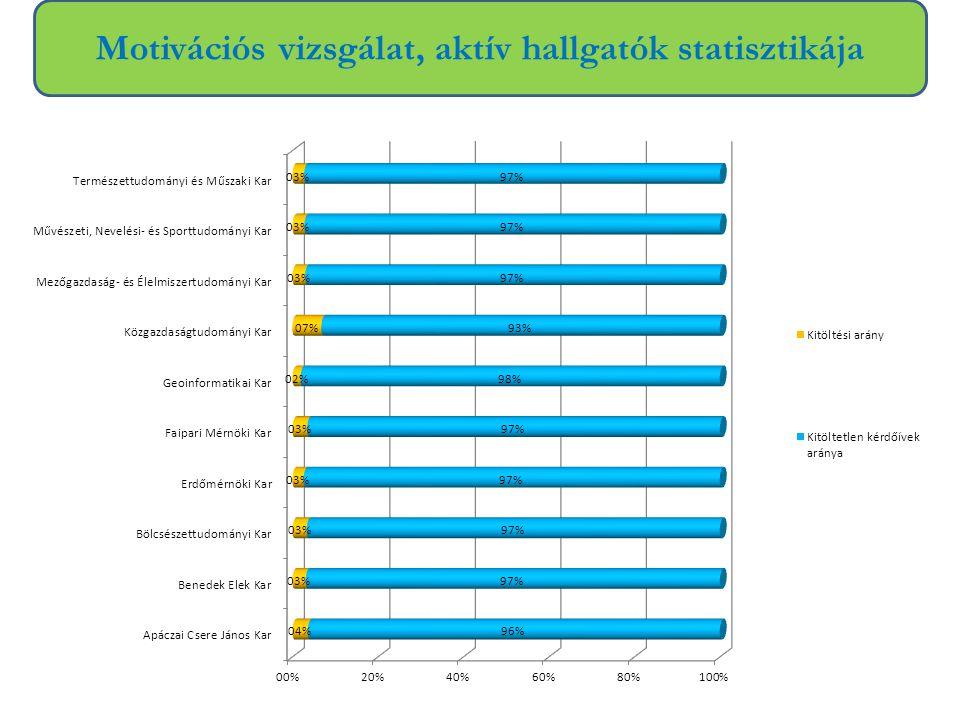 Motivációs vizsgálat, aktív hallgatók statisztikája