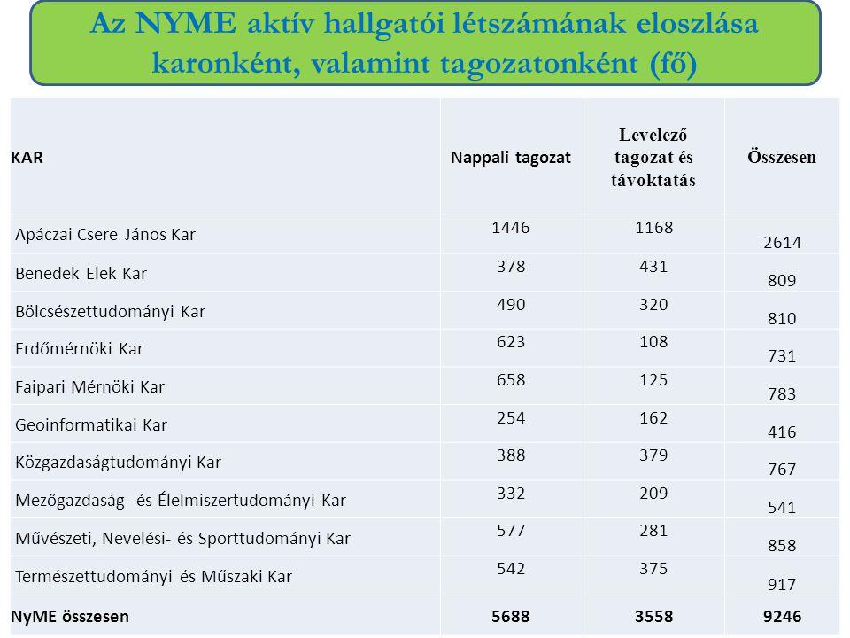 Az NYME aktív hallgatói létszámának eloszlása karonként, valamint tagozatonként (fő) KARNappali tagozat Levelező tagozat és távoktatás Összesen Apácza