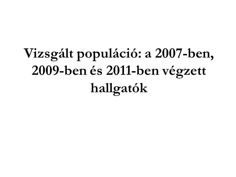 Vizsgált populáció: a 2007-ben, 2009-ben és 2011-ben végzett hallgatók