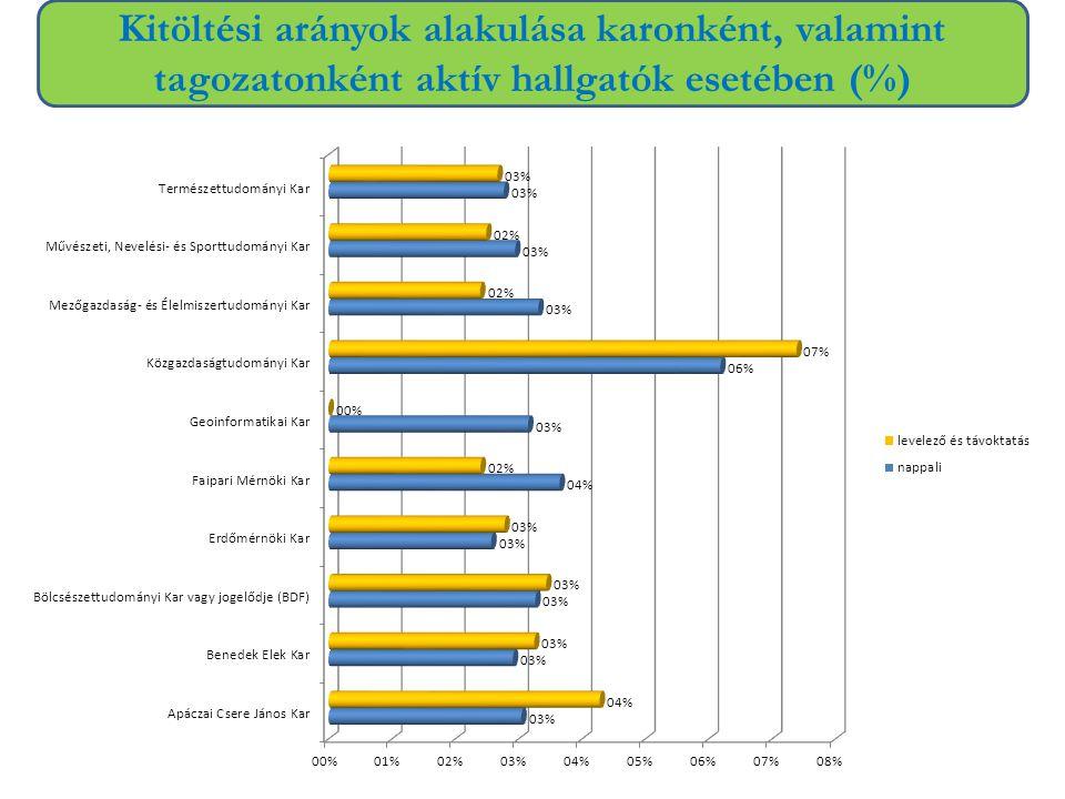 Kitöltési arányok alakulása karonként, valamint tagozatonként aktív hallgatók esetében (%)