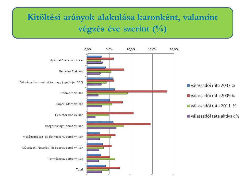 Kitöltési arányok alakulása karonként, valamint végzés éve szerint (%)