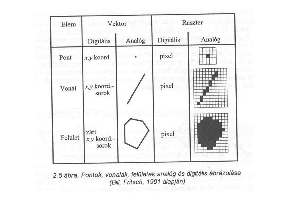 Magyarországon használt vonatkoztatási rendszerek Globálisan A GPS-hez kötődő 1984WGS84 geocentrikus Gauss-Krüger (érintőhengerekre vetítés a Kraszovszkij féle ellipszoidról) - szögtartó UTM (metszőhengerekre vetítés a Hayford féle ellipszoidról) - szögtartó Lokálisan EOV (IUGG/67 ellipszoidhoz simuló Gauss gömbről vetítés hengerre) – hossztorzulása -7 cm/km – 26 cm/km