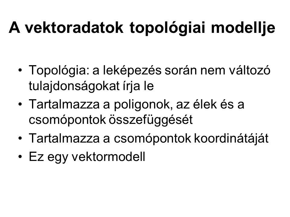 A vektoradatok topológiai modellje Topológia: a leképezés során nem változó tulajdonságokat írja le Tartalmazza a poligonok, az élek és a csomópontok összefüggését Tartalmazza a csomópontok koordinátáját Ez egy vektormodell