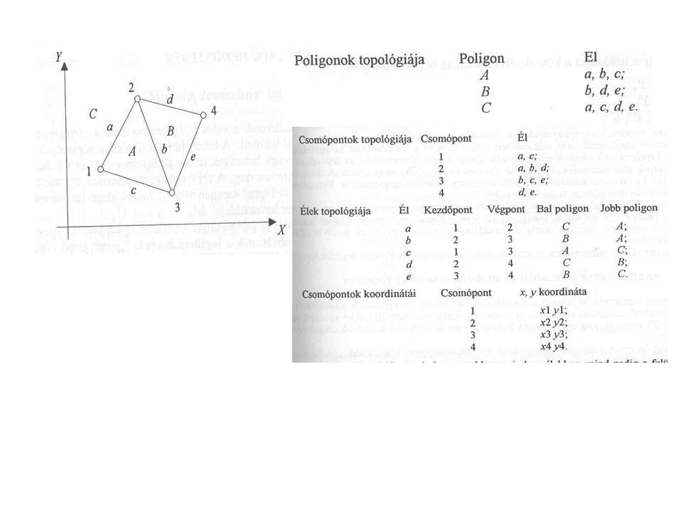 Modellobjektum lehet… Létező tárgy (pl.vezeték) Önkényesen definiált (pl.
