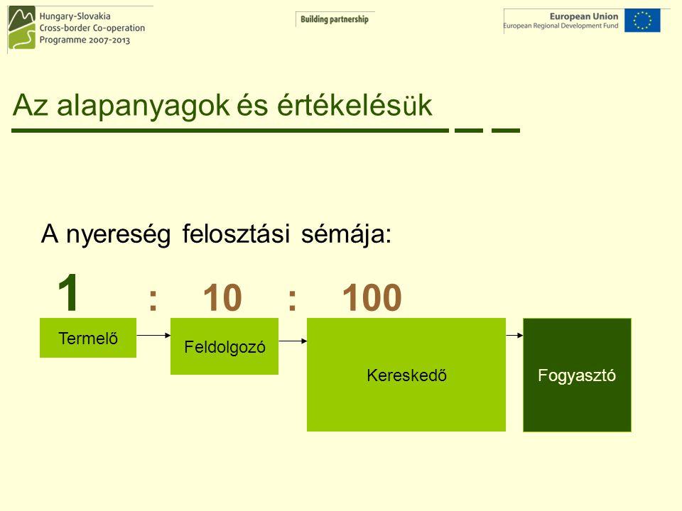 Az alapanyagok és értékelés ü k A nyereség felosztási sémája: 1 : 10 : 100 Termelő Feldolgozó Kereskedő Fogyasztó