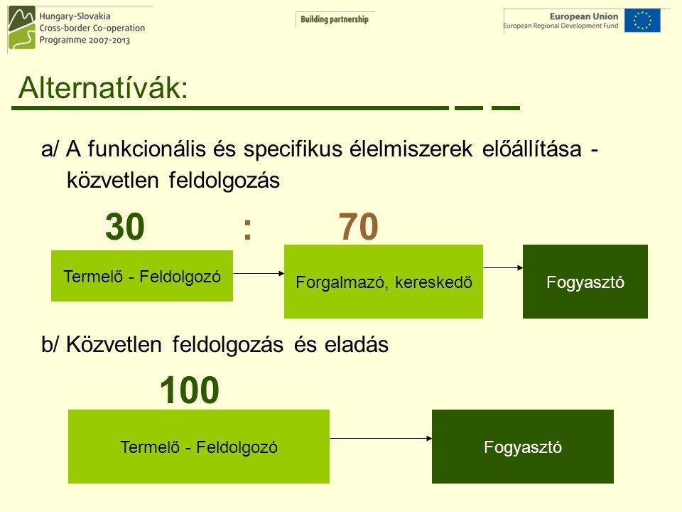 Alternatívák: a/ A funkcionális és specifikus élelmiszerek előállítása - közvetlen feldolgozás 30 : 70 b/ Közvetlen feldolgozás és eladás 100 Termelő