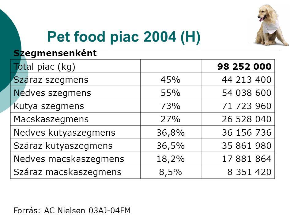 Pet food piac 2004 (H) Szegmensenként Total piac (kg) 98 252 000 Száraz szegmens45%44 213 400 Nedves szegmens55%54 038 600 Kutya szegmens73%71 723 960
